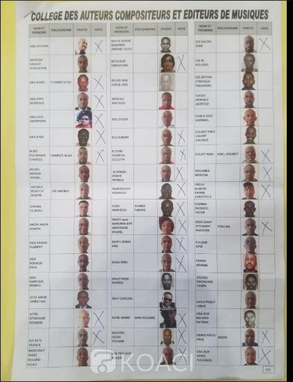 Côte d'Ivoire : Les 210 membres de la Nouvelle Assemblée Générale du Burida enfin connus