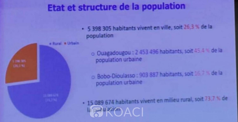 Burkina Faso : La population burkinabé estimée à 20,5 millions dont 51,7% de femmes