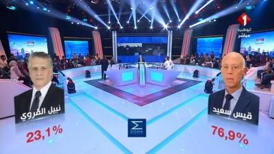 Tunisie: Des médias annoncent l'élection d'un Président selon un «sondage sorti des urnes»