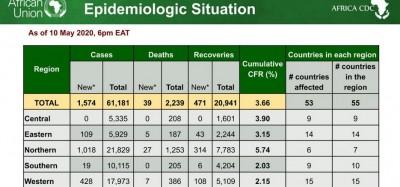 Afrique : Coronavirus, le Ghana en tête dans la CEDEAO, 67 957  cas sur le continent
