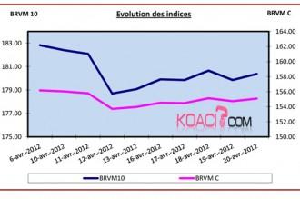 ARGENT : BRVM: Semaine du 16 au 20 avril: +0.72% et +0.73% pour les deux indices