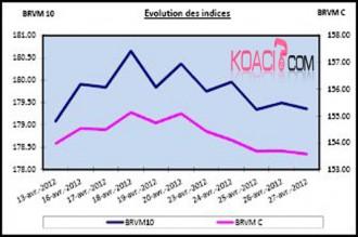 ARGENT : BRVM: Semaine du 23 au 27 avril 2012: -0.48% et -0.90% pour les deux indices