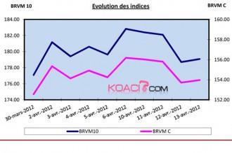 ARGENT : Semaine du 9 au 13 avril: les indices de la BRVM en Baisse de 2,05% et 1,42%