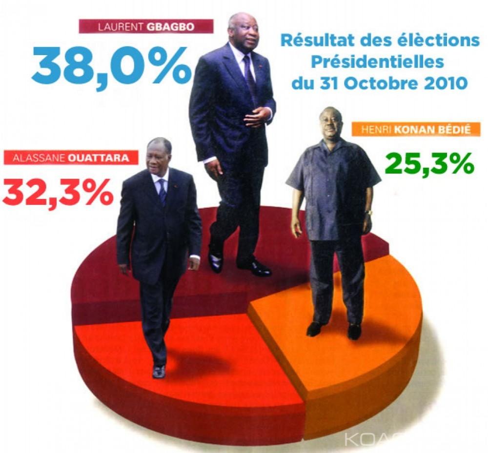 Côte d'Ivoire : « Affaire Bédié a vendu sa 2ème place à Ouattara en 2010 », le PDCI dénonce un gros mensonge