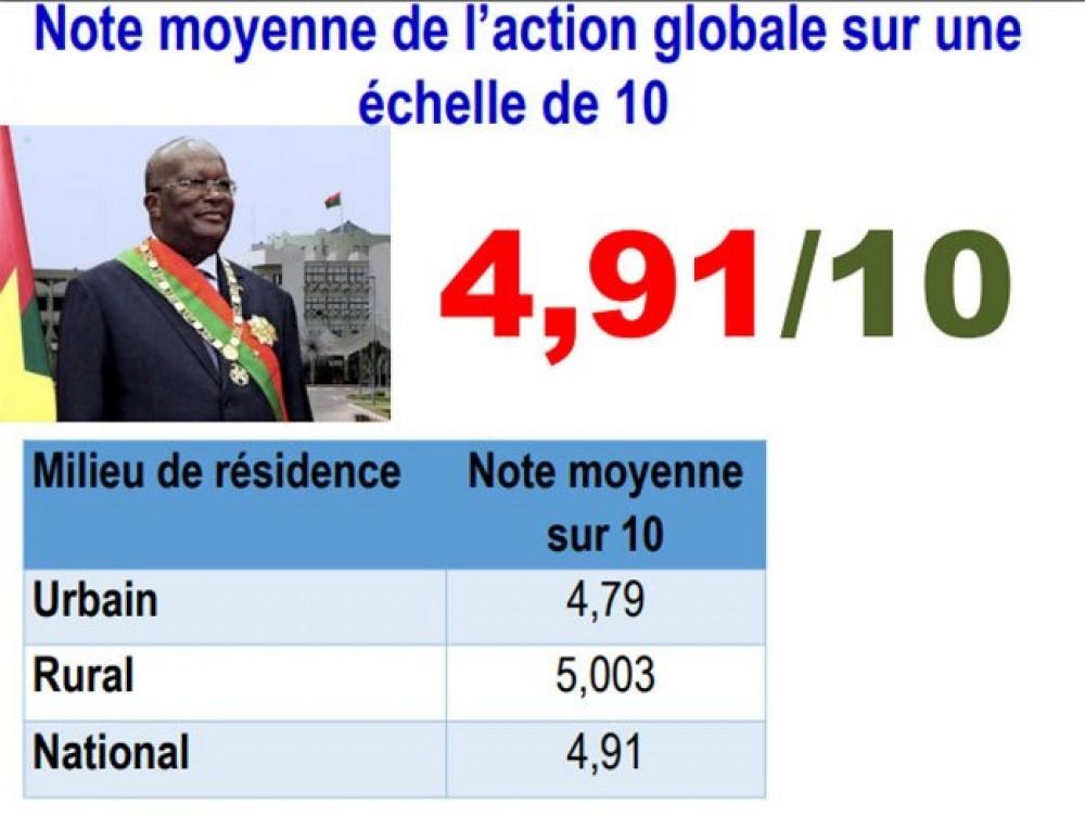 Burkina Faso : le président Kaboré en baisse de popularité selon un sondage